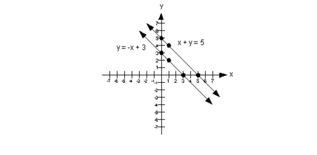 What Are the Basic Things Which the Students Should Definitely Know About the Equation of a Line?