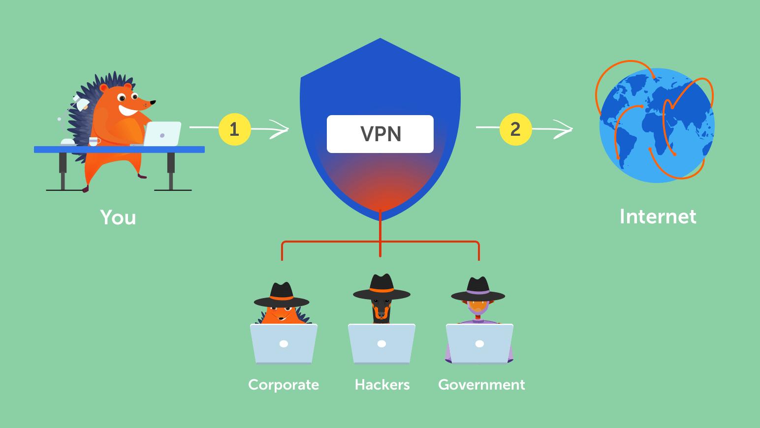 Security mechanisms of VPN
